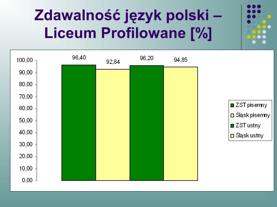 Zdawalność język polski –Liceum Profilowane [%]